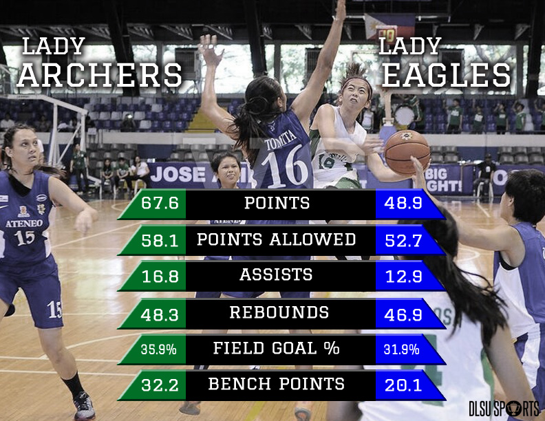 lady archers vs lady eagles