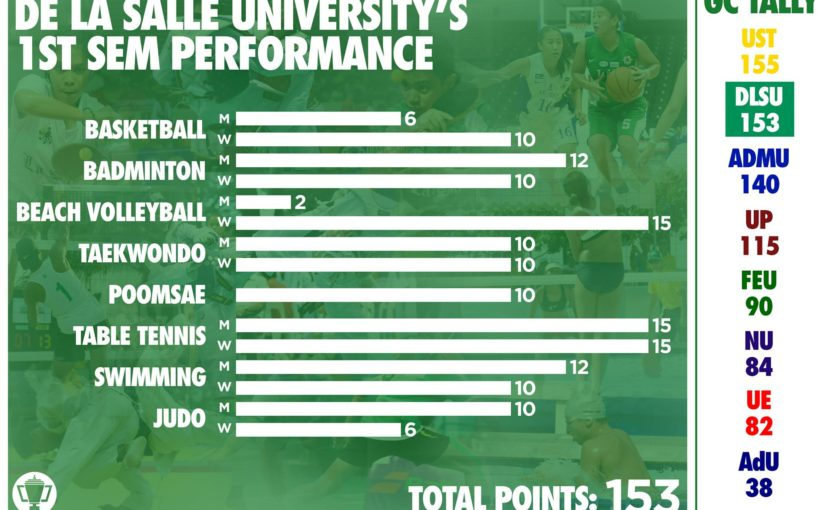 UAAP Season 78: First Semester General Championship Standings